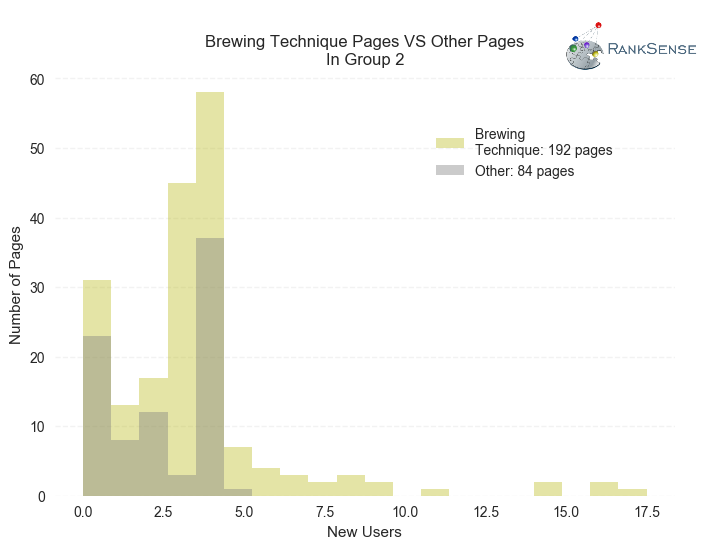 SEO results for pages that received new meta descriptions