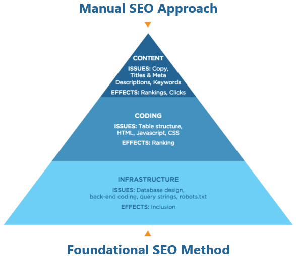 Foundational SEO Method